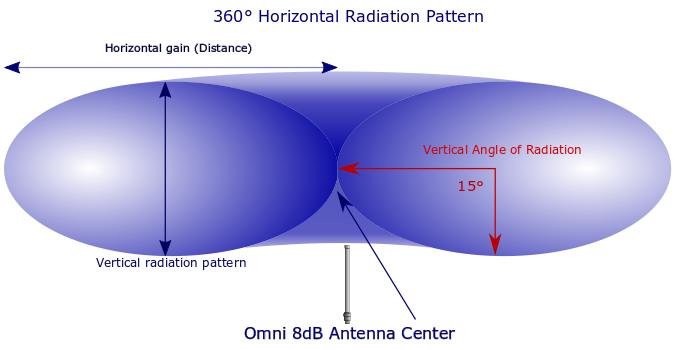 WiFi Omni antenna radiation Pattern - Larger