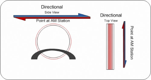 Directional AM Antenna - Pointing it