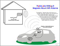 MagiCap - Wifi Antenna