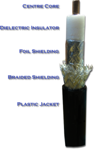 Cutaway view of cable showing inner cable layers: center core, dielectric insulator, foil shielding, braided shielding, and plastic jacket.