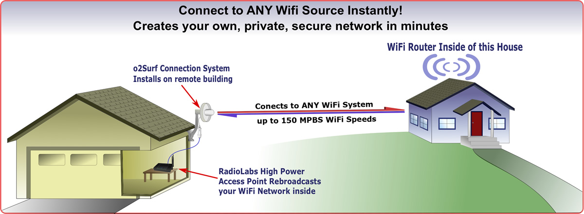 WiFi Connection System – Extend WiFi to any building