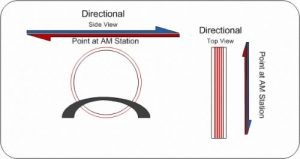 AM Radio Antenna Booster - Directional