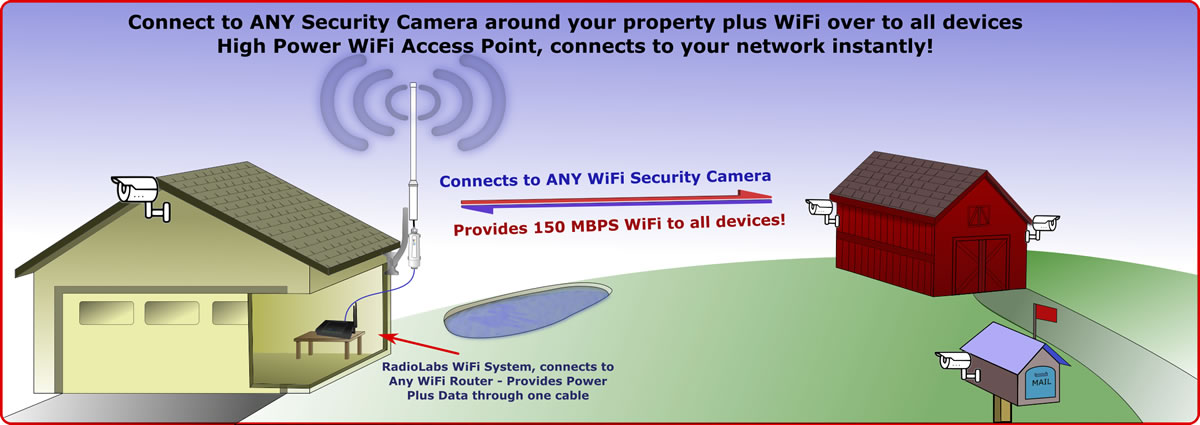 Outdoor WiFi range extender Access Point - Video Cameras or all Wireless Devices