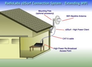 Easily Extend your WiFi to any building - Shop, Garage or Barn