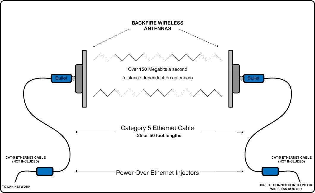 wireless bridge diagram wiring diagram rh blaknwyt co wireless video bridge diagram 10Km Wireless Bridge Between Buildings