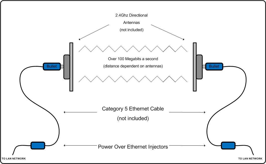 cast cable modem setup diagram with Radio Repeater System Diagram on Xfinity Cable Wiring Diagram also Tv Inter  Coaxial Wiring Diagram besides Cable Tv Wiring Diagrams together with Verizon Dsl Wiring Diagram likewise Cable Modem And Telephone Wiring Diagram.