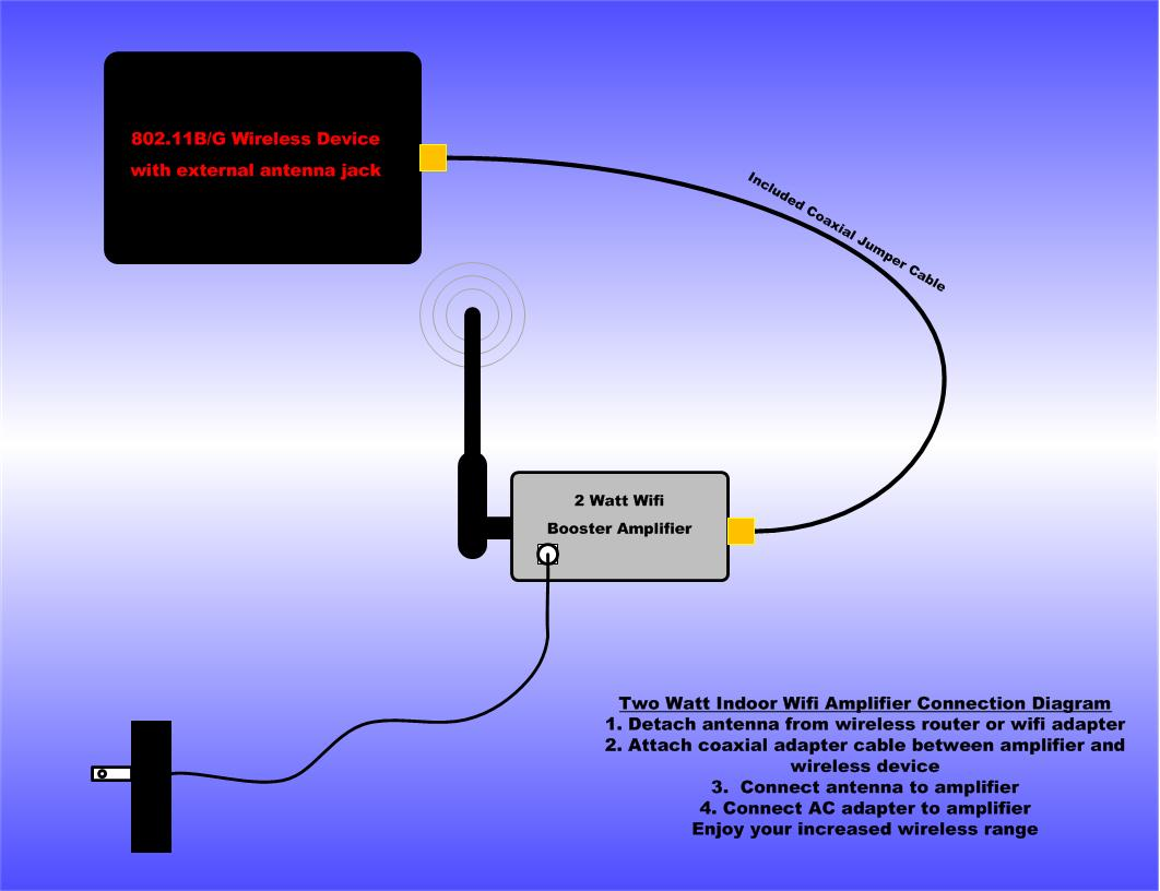 Indoor Wifi Amplifier Diagram