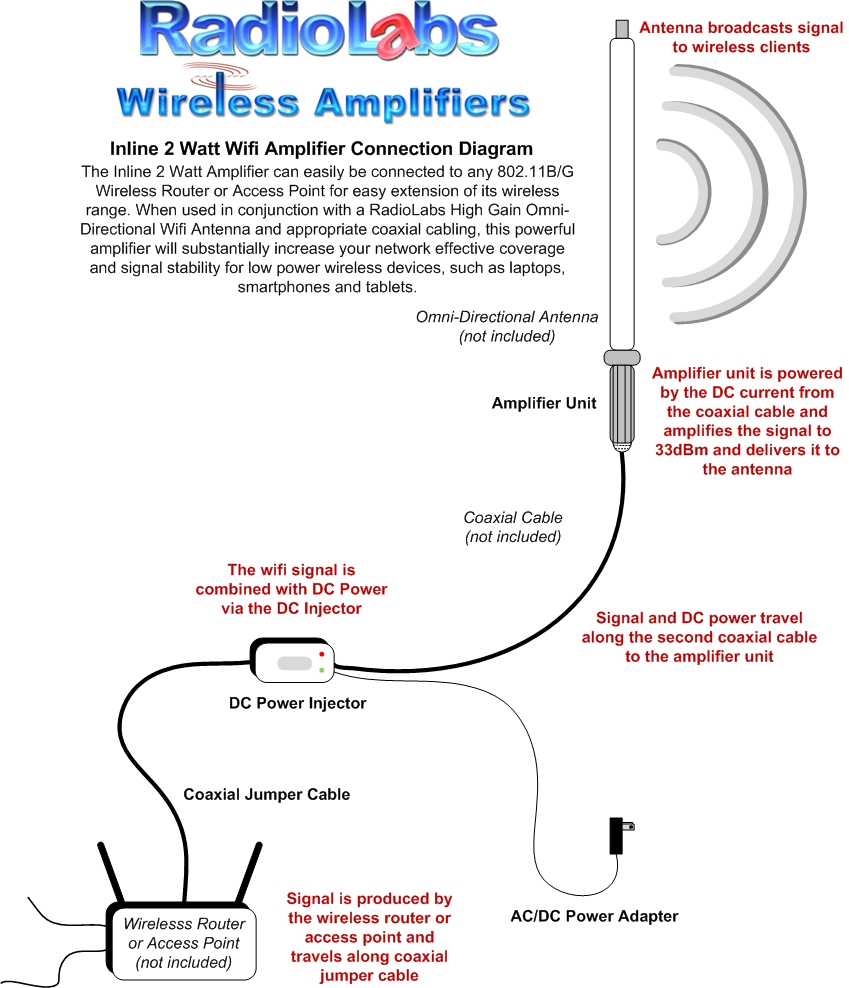 RadioLabs || 2 Watt Inline Wifi Amplifier | Wifi Antenna Wiring Diagram |  | RadioLabs