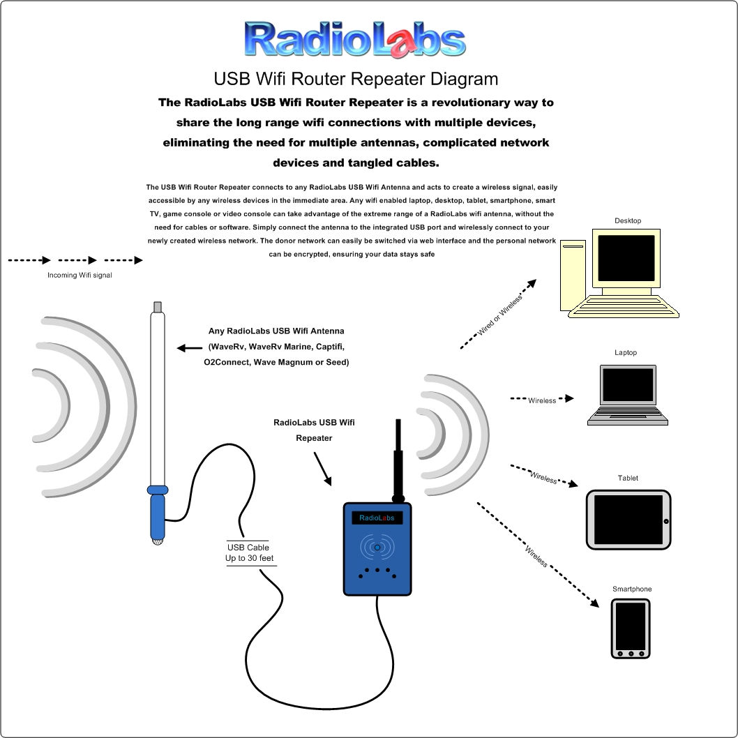 Usb Cable Wiring Diagram To External Antenna Trusted Port Radiolabs Wifi Router Repeater Hdmi