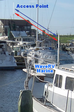 WaveRV Marine antenna on boat