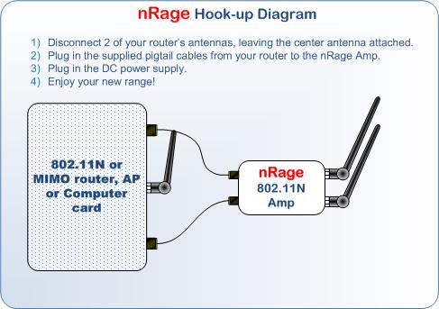 Hook up antenna amplifier