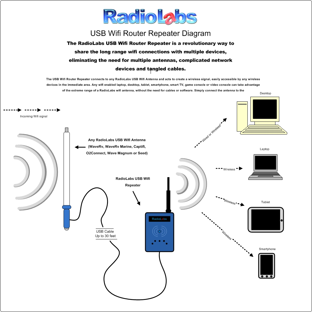 The CaptiFi WiFi Antenna - The Single best RV or Marine WiFi Solution | Wifi Antenna Wiring Diagram |  | RadioLabs
